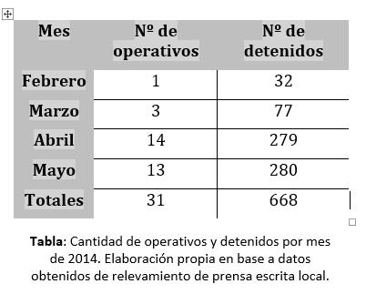 cantidad de operativos