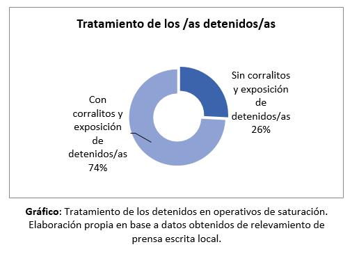 tratamiento detenidxs